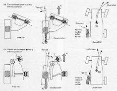 suspension geometry, types, setups (long read, but good