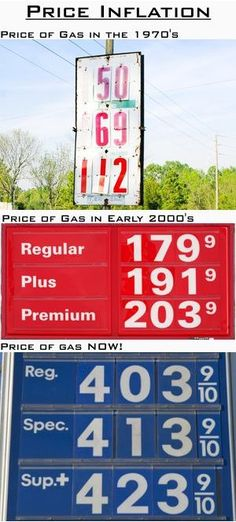 Gas Price Inflation over the Years