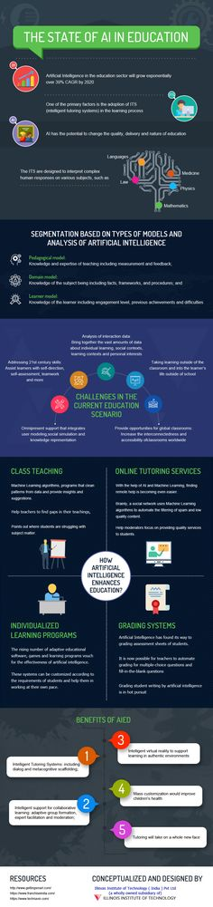 State of AI in Education. Artificial Intelligence, Intelligent Tutoring Systems #infographic #education