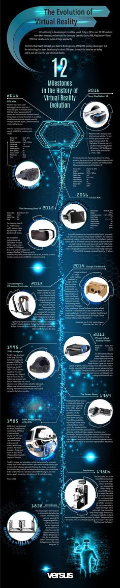 Milestones in Virtual Reality - Touchstone Research