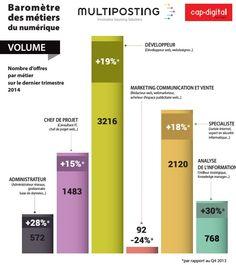Baromètre des métiers du numérique : infographie intéressante.