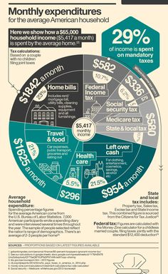 Where do your taxes really go? – Infographic [US] on Behance
