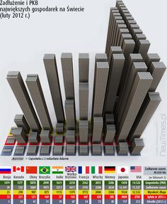Countries by public debt