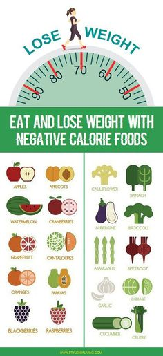 Negative calorie foods are those foods which need more food energy to digest than the actual food energy they provide. It is clear that it will take extra calories to digest than the actual calories they provide by eating it. But these foods also provide fiber, carbohydrates, Vitamins & other healthy compound to the body. …