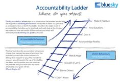 The Accountability Ladder is a tool we use a lot at Blue Sky; it's part of the company lexicon and used to help us understand why we're not achieving everything we'd like to at work and at home. Leadership Development, Self Development, Professional Development, Personal Development, Coaching, Mental And Emotional Health, Work Motivation, Business Management, Change Management