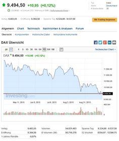 Der DAX ist weiter in der Verlustzone, der VW-Skandal belastet und der DAX kann sich nur leicht erholen... #DAX #Verlustzone #VWSkandal