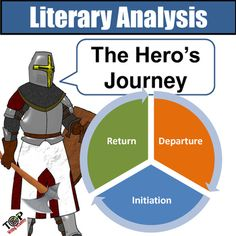 This resource provides activities and worksheets to facilitate students' understanding and application of Joseph Campbell's theory of The Hero's Journey. PPT lectures and Student Notes guide students in analyzing any novel and how the plot resembles Campbell's Hero's Journey.