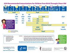 Immunizations Birth Through Age 6
