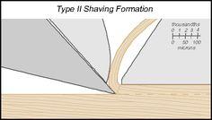 Shaving Formation