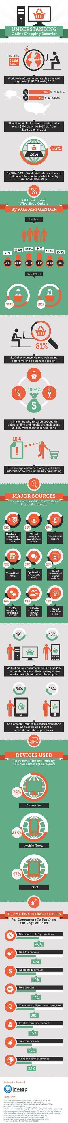 Online shopping behavior #infographic