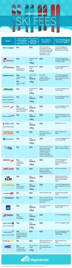 Image by Emran Kassim Here is a detailed look at which airlines charge what for your skis, snowboard and boots. This info is courtesy of the travel search site Skyscanner. Revenue Management, Ski Equipment, Ski Holidays, French Alps, Baggage, Letting Go, Skiing, Ski, Lets Go