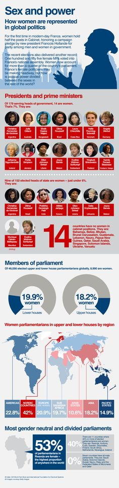 For the first time in modern-day France, women hold half the posts in Cabinet, honoring a campaign pledge by new president Francois Hollande. CNN takes a look at how women are represented in global politics, by @MairiCNN and @EoghanMacguire, for CNN.