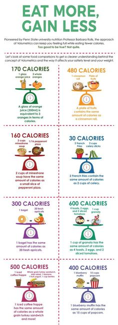 Eating more calories for Weight Loss. Eat more gain less.