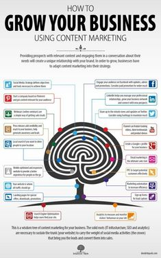 how to grow your #business using #content # marketing... each one of the markers have links for more detailed information