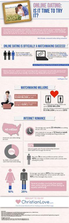Vox latina online dating
