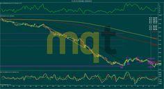 Soportes y resistencias semana 23-27 Marzo 2015 CRUDO (CL) http://www.masquetrading.com/mercado/Crudo.html