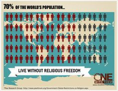 70% of the worlds population live without religious freedom. The majority of these people are followers of Christ.