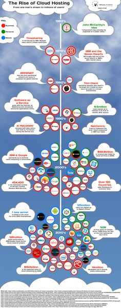 The Rise Of Cloud Hosting | INFOGRAPHIC. Use when introducing google docs and value of sharing in a cloud.