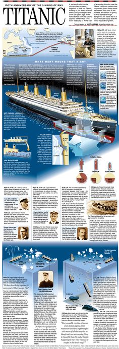 Titanic: A graphic look at how and why it sank – Orange County Register Rms Titanic, Titanic Rose, Titanic Photos, Titanic Sinking, Titanic Wreck, Belfast, History Photos, History Facts, Southampton