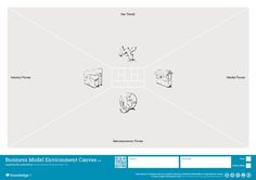 Business Model Environment Canvas -  Business models are designed and operated in a specific environment. Developing a good understanding of this environment results in better, more future-proof and likely more successful business models.