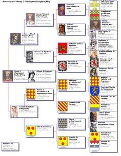 [Great Britain, France] Ancestors of Henry III Plantagenet, England, King