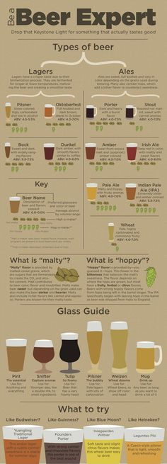 Be a Beer Expert or just know what the hell you're drinking.