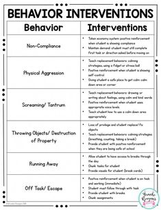 Behavior Binder: ABC Data, Behavior Tracking and Behavior Management Resources Behavior Binder: ABC Data, Behavior Tracking and Behavior Management Resources,Early Intervention counseling social work emotional learning skills character Behavior Tracking, Classroom Behavior Management, Behaviour Management, Kids Behavior, Classroom Consequences, Behavior Plans, Case Management Social Work, Student Behavior, Education Positive