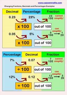 Fractions to Decimals to Percentages Example Number resources for teaching and learning mathematics. Fun and visual maths resources Gcse Math, Ks2 Maths, Math Charts, Math Vocabulary, Math Formulas, Math Fractions, Dividing Fractions, Equivalent Fractions, Math Math