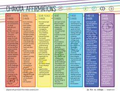 Affirmations, Chakra and Chakras on Pinterest