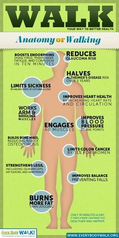 Health Benefits of Walkiing I am living proof. I lost 50 pounds, lowered my blood pressure by 25 + points and my bone scan is terrific!