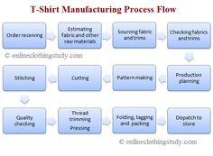 12 best processes and flow charts images charts, flow, garment Simple Flow Chart processes and flow charts � step by step guide to t shirt manufacturing for business cost sheet, apparel design