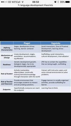 Language acquisition stages/theories