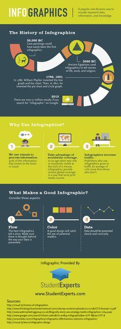 Hola: Una infografía sobre la Historia y usos de las infografías #infografia. Vía Un saludo