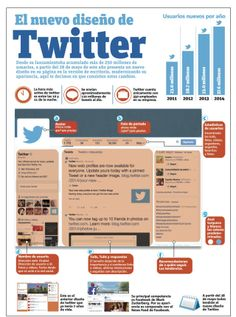 El nuevo diseño de Twitter #infografia #infographic #socialmedia Social Web, Social Networks, Social Media Marketing, Marca Personal, Personal Branding, Twitter For Business, Web 2.0, Marketing Techniques, Community Manager