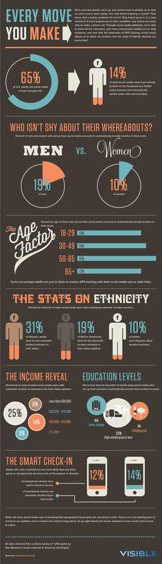 location-based marketing stats