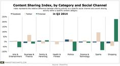 Millennials : Which Content Categories Are Being Shared on Which Social Networks?
