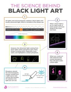 Black Light Art - The Art of Education University Art Education Resources, Teaching Philosophy, Look Dark, Cross Curricular, Art Classroom, Light Art, Elementary Art, Room Organization, Art Therapy