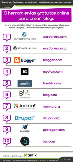 #LasBases: 10 herramientas en línea gratuitas para crear #Blogs. #RecursosEnLínea #Infografía