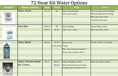 72 Hour Kit Food Options (Pros and Cons)