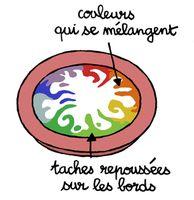 Des tourbillons de couleurs | Espace des sciences