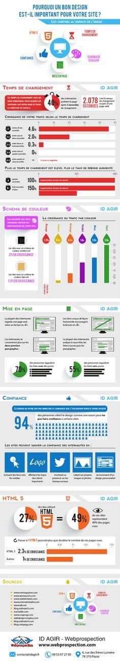 L'importance du design pour votre site