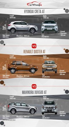 Read on this Hyundai Creta AT vs Renault Duster AT vs Mahindra AT comparison to know which of these automatic SUVs fares high on various parameters. Mahindra Cars, Motor Car, Motor Vehicle, Bentley Arnage, Best Suv, Suv Cars, Car Engine, Concept Cars, Cars And Motorcycles