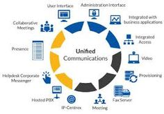 Phone America is your best bet for VoIP services including Unified Communications. We cover phone systems, surveillance, paging, etc. Unified Communications, Instant Messaging, Improve Flexibility, Phone Service, Communication System, Cloud Based, User Interface, Business, Lobsters