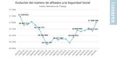 Evolución del número de afiliados a la Seguridad Social  #economía #economics #españa #spain #estadística #statistics