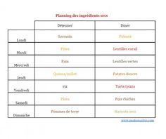 planning des ingrédients secs