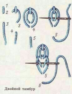 Best 11 double loop or chain stitch – Hand Embroidery Viking Embroidery, Embroidery Stitches Tutorial, Sewing Stitches, Hand Embroidery Stitches, Crewel Embroidery, Hand Embroidery Designs, Embroidery Techniques, Ribbon Embroidery, Embroidery Ideas