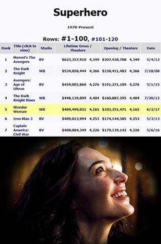 Wonder Woman just passed Civil War and Iron Man 3 and is now the 5th biggest superhero film of all time in North America. ~Oracle #Batman #dccomics #superman #manofsteel #dcuniverse #dc #marvel #superhero #greenarrow #arrow #justiceleague #deadpool #spiderman #theavengers #darkknight #joker #arkham #gotham #guardiansofthegalaxy #xmen #fantasticfour #wonderwoman #catwoman #suicidesquad #ironman #comics #hulk #captainamerica #antman #harleyquinn