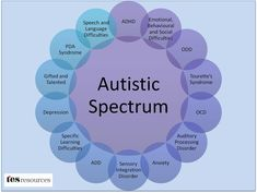 Is my child Autistic? Autism or ASD (Autism Spectrum Disorder) is a learning disorders which can be detect as early as 7 months to 2 years Is My Child Autistic, Children With Autism, Adhd Symptoms In Children, Auditory Learning, Learning Disabilities, Autism Information, Autism Facts, Understanding Autism, Adhd Brain