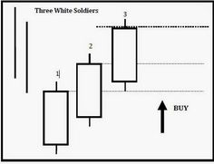 Indicators,Forex systems,Expert Advisors,Strategy trading for free. Forex Trading Software, Forex Trading Basics, Finance, Candlestick Chart, Trade Books, Trade Secret, Investing In Stocks, Show Me The Money, Foreign Exchange