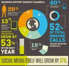 Kundensupport in sozialen Netzwerken